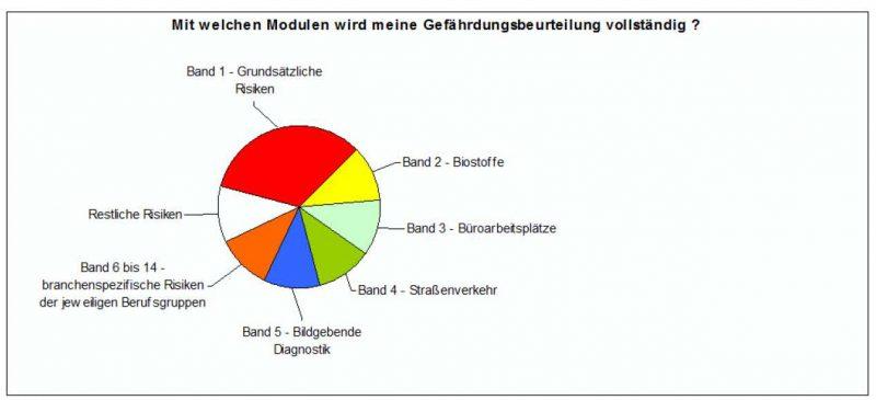 Modultorte - arbund Verlag - Ihr Partner für die Dokumentation im Arbeitsschutz